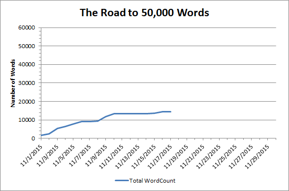 Word Count Chart 11-18-15