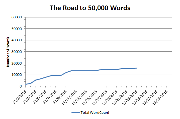 Word Count Chart 11-24-15