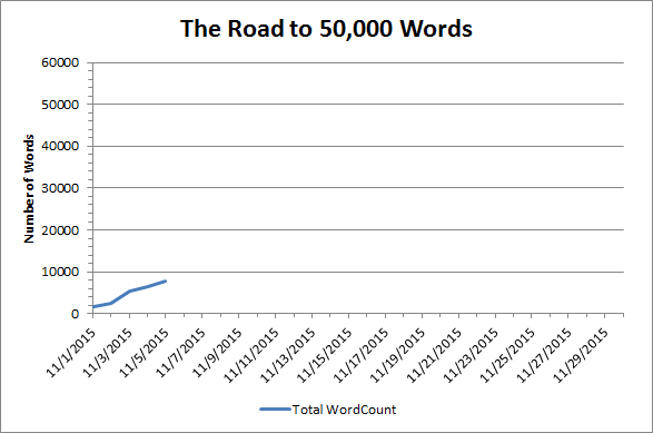 Word Count Chart 11-6-15 (2)